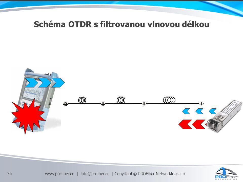 Schéma OTDR s filtrovanou vlnovou délkou 35 www.profiber.eu | info@profber.eu | Copyright © PROFiber Networking s.r.o.