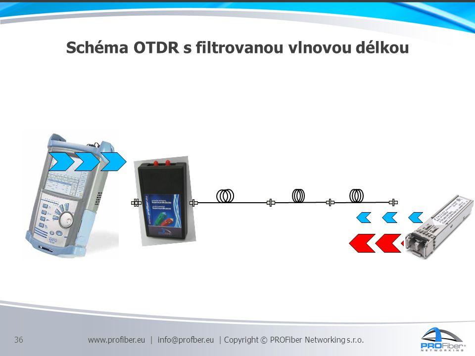 Schéma OTDR s filtrovanou vlnovou délkou 36 www.profiber.eu | info@profber.eu | Copyright © PROFiber Networking s.r.o.