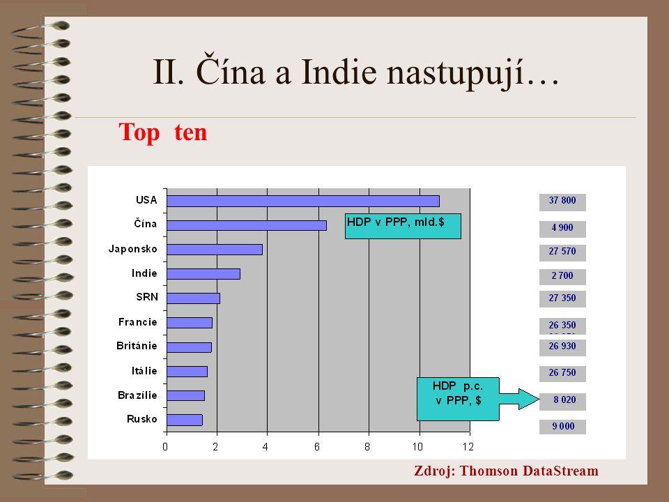 II. Čína a Indie nastupují… Top ten Zdroj: Thomson DataStream