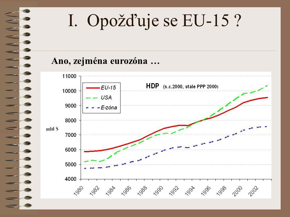 I. Opožďuje se EU-15 ? Ano, zejména eurozóna …