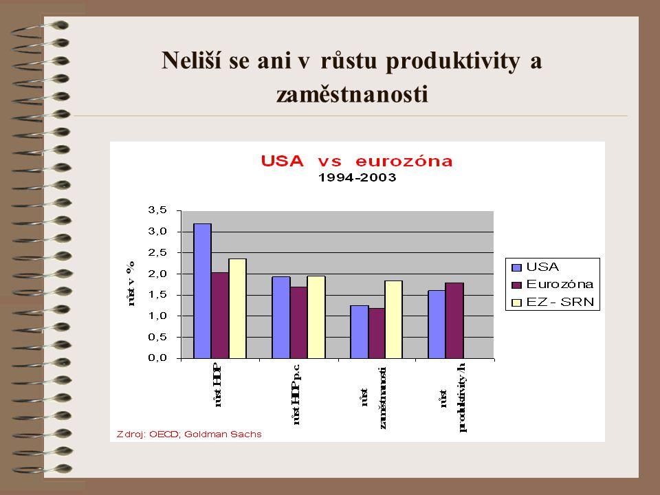Neliší se ani v růstu produktivity a zaměstnanosti