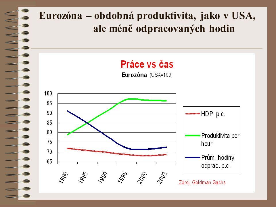 Eurozóna – obdobná produktivita, jako v USA, ale méně odpracovaných hodin