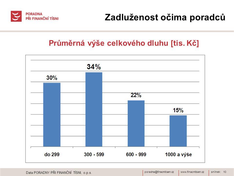 www.finacnitisen.czporadna@finacnitisen.czsnímek: 10 Zadluženost očima poradců Průměrná výše celkového dluhu [tis.