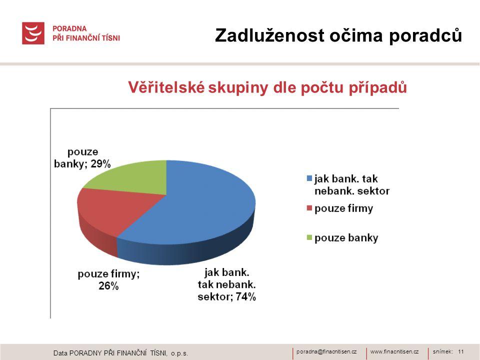 www.finacnitisen.czporadna@finacnitisen.czsnímek: 11 Zadluženost očima poradců Věřitelské skupiny dle počtu případů Data PORADNY PŘI FINANČNÍ TÍSNI, o.p.s.