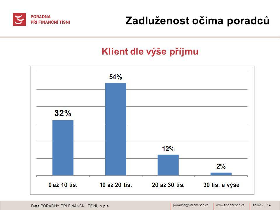 www.finacnitisen.czporadna@finacnitisen.czsnímek: 14 Zadluženost očima poradců Klient dle výše příjmu Data PORADNY PŘI FINANČNÍ TÍSNI, o.p.s.