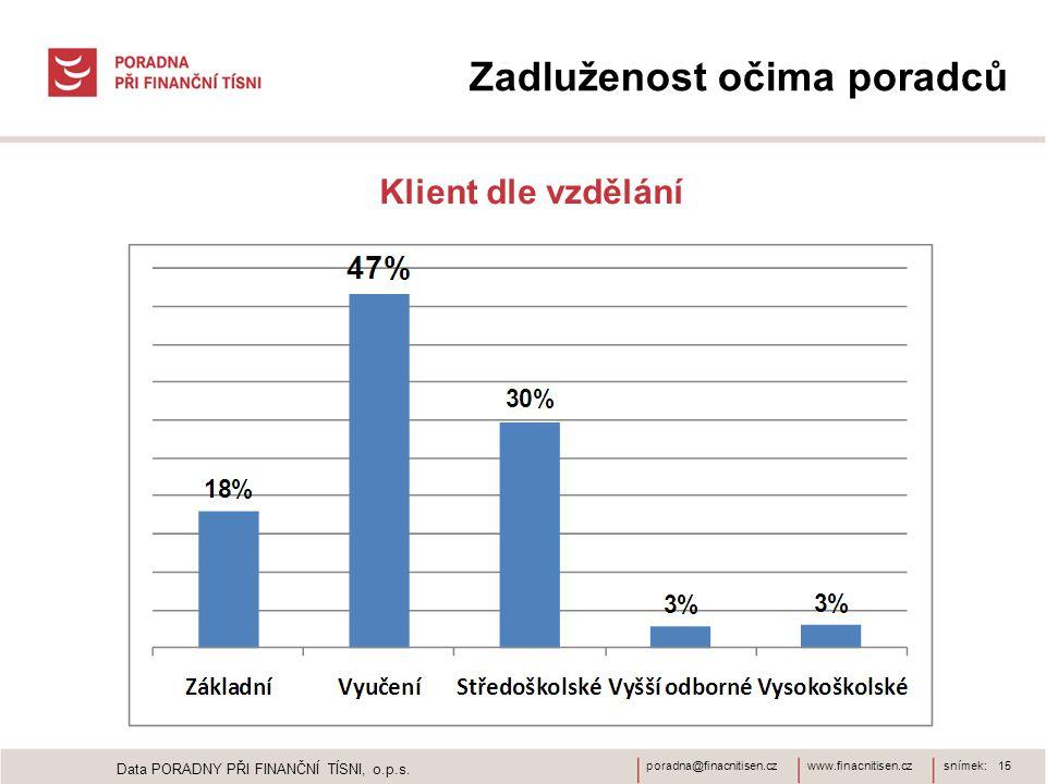 www.finacnitisen.czporadna@finacnitisen.czsnímek: 15 Zadluženost očima poradců Klient dle vzdělání Data PORADNY PŘI FINANČNÍ TÍSNI, o.p.s.