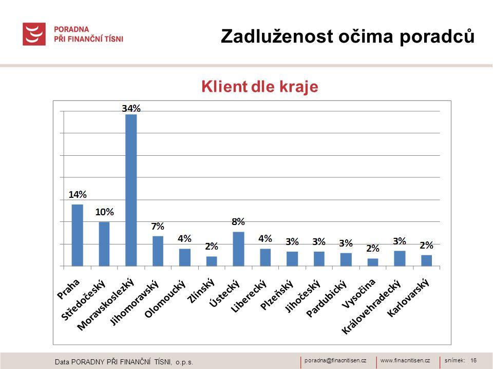www.finacnitisen.czporadna@finacnitisen.czsnímek: 16 Zadluženost očima poradců Klient dle kraje Data PORADNY PŘI FINANČNÍ TÍSNI, o.p.s.