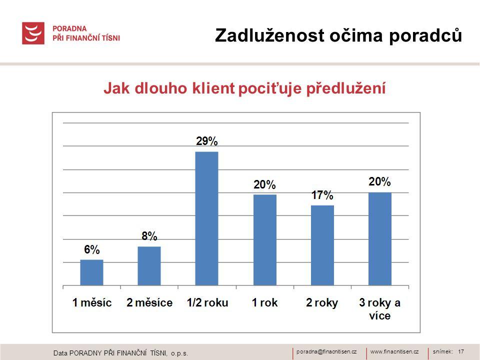 www.finacnitisen.czporadna@finacnitisen.czsnímek: 17 Zadluženost očima poradců Jak dlouho klient pociťuje předlužení Data PORADNY PŘI FINANČNÍ TÍSNI, o.p.s.