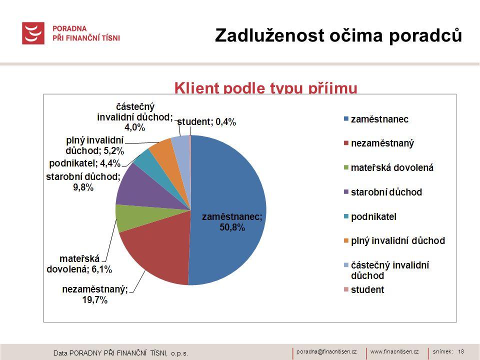 www.finacnitisen.czporadna@finacnitisen.czsnímek: 18 Zadluženost očima poradců Klient podle typu příjmu Data PORADNY PŘI FINANČNÍ TÍSNI, o.p.s.