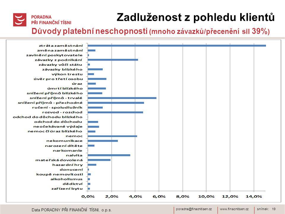 www.finacnitisen.czporadna@finacnitisen.czsnímek: 19 Zadluženost z pohledu klientů Důvody platební neschopnosti (mnoho závazků/přecenění sil 39% ) Data PORADNY PŘI FINANČNÍ TÍSNI, o.p.s.