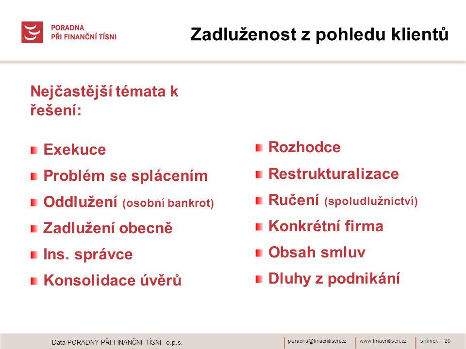 www.finacnitisen.czporadna@finacnitisen.czsnímek: 20 Zadluženost z pohledu klientů Nejčastější témata k řešení: Exekuce Problém se splácením Oddlužení (osobní bankrot) Zadlužení obecně Ins.