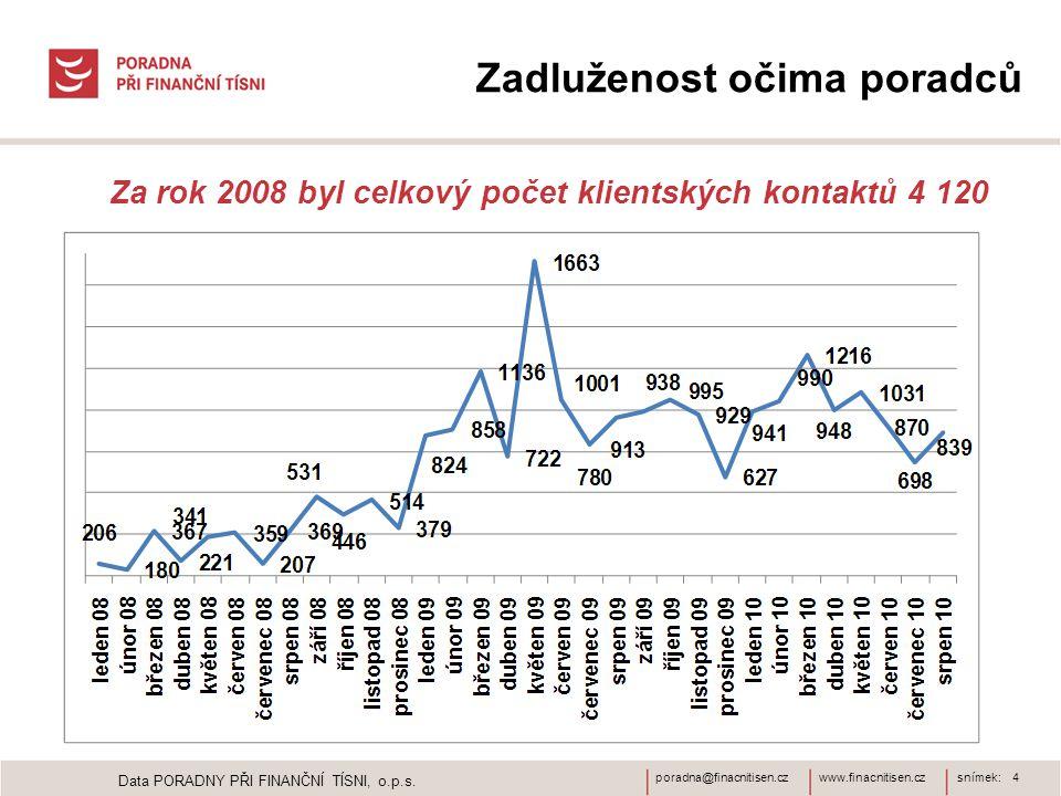 www.finacnitisen.czporadna@finacnitisen.czsnímek: 4 Data PORADNY PŘI FINANČNÍ TÍSNI, o.p.s.