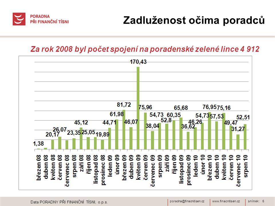 www.finacnitisen.czporadna@finacnitisen.czsnímek: 5 Zadluženost očima poradců Za rok 2008 byl počet spojení na poradenské zelené lince 4 912 Data PORADNY PŘI FINANČNÍ TÍSNI, o.p.s.