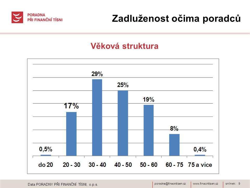 www.finacnitisen.czporadna@finacnitisen.czsnímek: 9 Zadluženost očima poradců Věková struktura Data PORADNY PŘI FINANČNÍ TÍSNI, o.p.s.