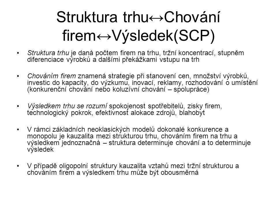 Struktura trhu↔Chování firem↔Výsledek(SCP) Struktura trhu je daná počtem firem na trhu, tržní koncentrací, stupněm diferenciace výrobků a dalšími přek