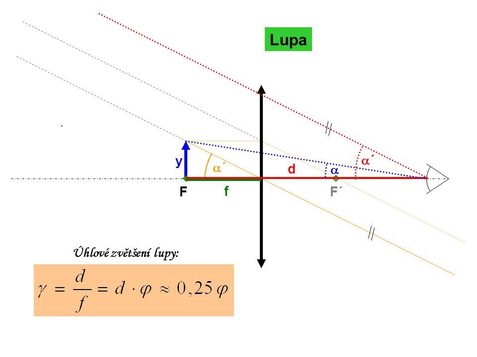 Lupa FF´ ´´ f ´´ Úhlové zvětšení lupy: d y · 