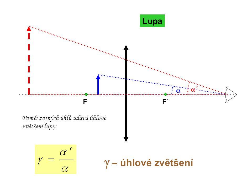 Lupa FF´  ´´ Poměr zorných úhlů udává úhlové zvětšení lupy:   – úhlové zvětšení