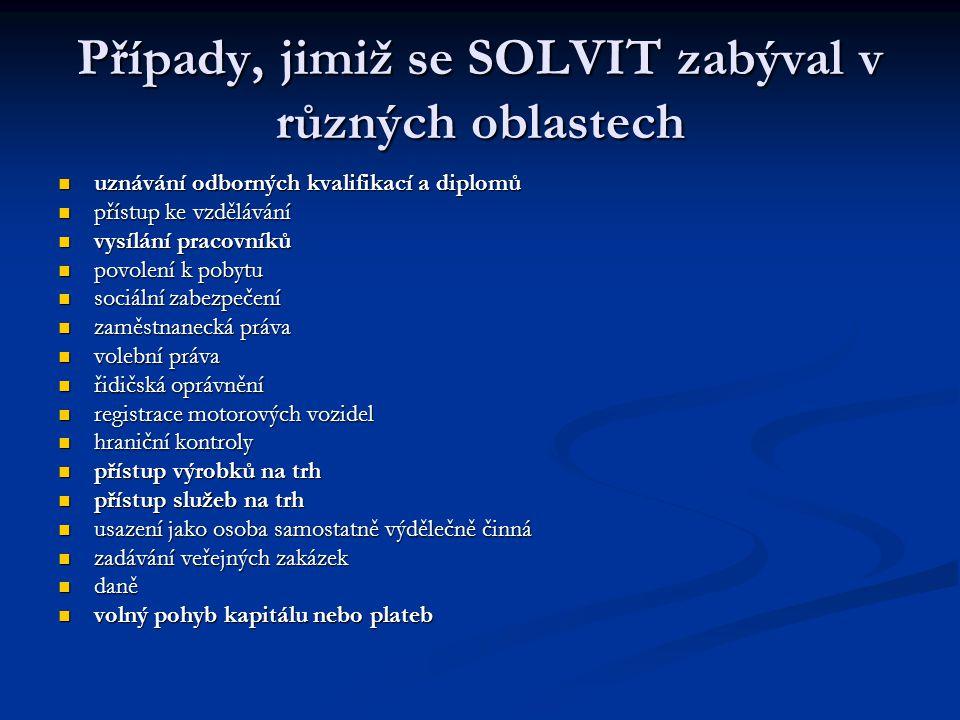 Případy, jimiž se SOLVIT zabýval v různých oblastech uznávání odborných kvalifikací a diplomů uznávání odborných kvalifikací a diplomů přístup ke vzdělávání přístup ke vzdělávání vysílání pracovníků vysílání pracovníků povolení k pobytu povolení k pobytu sociální zabezpečení sociální zabezpečení zaměstnanecká práva zaměstnanecká práva volební práva volební práva řidičská oprávnění řidičská oprávnění registrace motorových vozidel registrace motorových vozidel hraniční kontroly hraniční kontroly přístup výrobků na trh přístup výrobků na trh přístup služeb na trh přístup služeb na trh usazení jako osoba samostatně výdělečně činná usazení jako osoba samostatně výdělečně činná zadávání veřejných zakázek zadávání veřejných zakázek daně daně volný pohyb kapitálu nebo plateb volný pohyb kapitálu nebo plateb