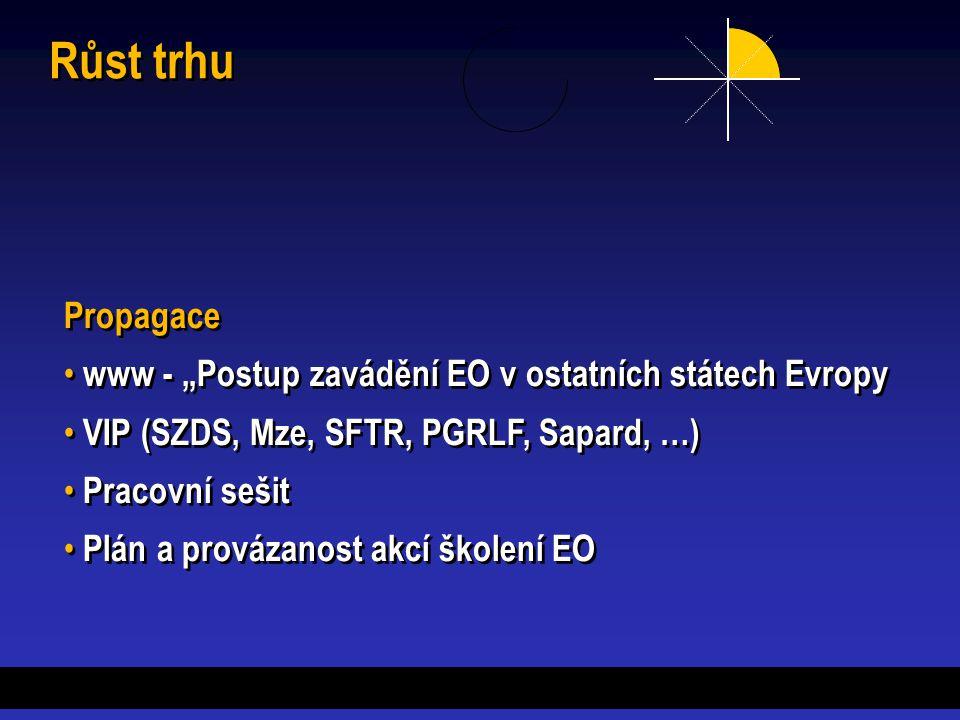 """Růst trhu Propagace www - """"Postup zavádění EO v ostatních státech Evropy VIP (SZDS, Mze, SFTR, PGRLF, Sapard, …) Pracovní sešit Plán a provázanost akcí školení EO Propagace www - """"Postup zavádění EO v ostatních státech Evropy VIP (SZDS, Mze, SFTR, PGRLF, Sapard, …) Pracovní sešit Plán a provázanost akcí školení EO"""
