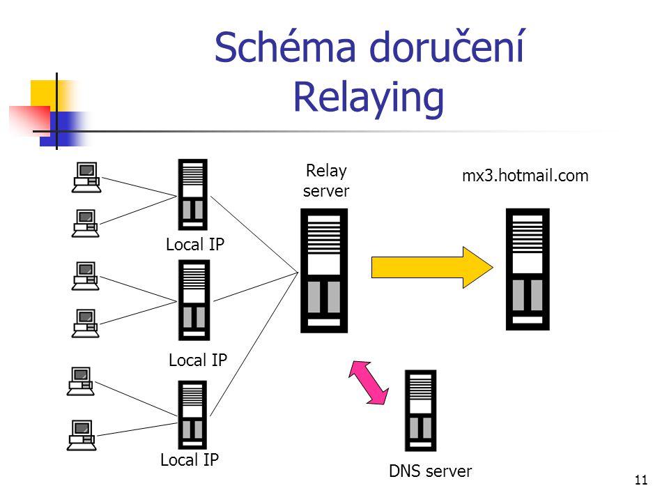 11 Schéma doručení Relaying DNS server mx3.hotmail.com Relay server Local IP