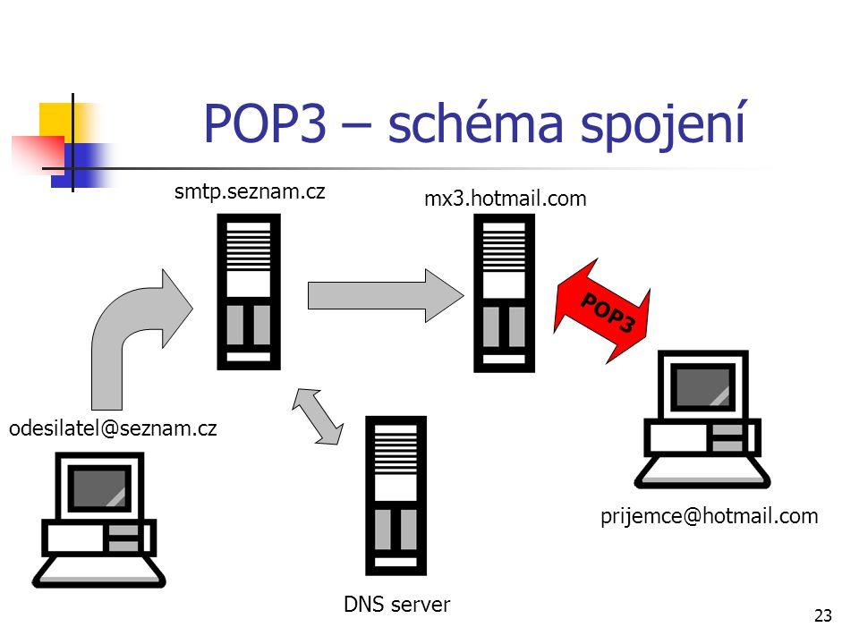 23 POP3 – schéma spojení DNS server odesilatel@seznam.cz smtp.seznam.cz mx3.hotmail.com prijemce@hotmail.com POP3