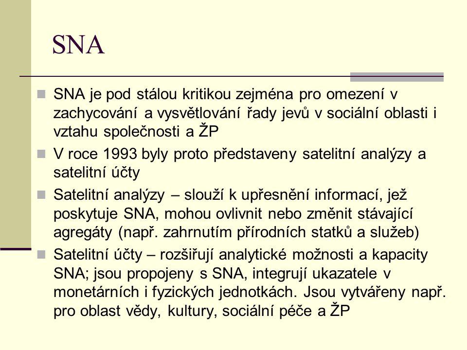 SNA SNA je pod stálou kritikou zejména pro omezení v zachycování a vysvětlování řady jevů v sociální oblasti i vztahu společnosti a ŽP V roce 1993 byl