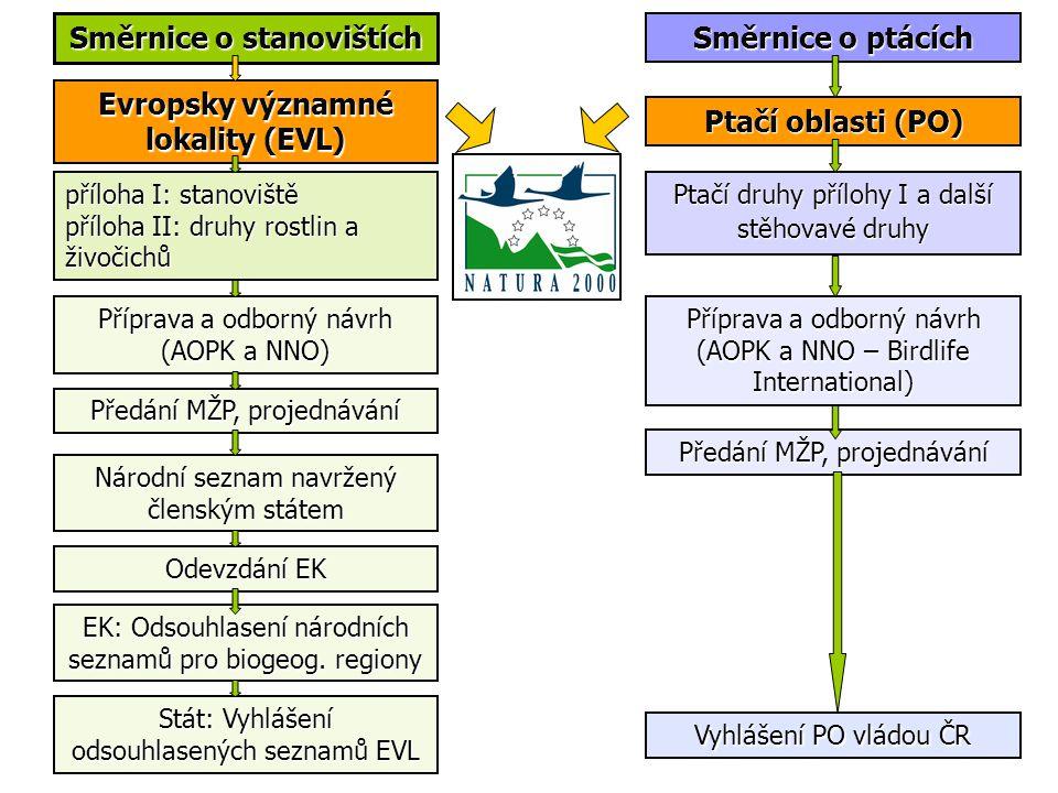 Směrnice o ptácích Směrnice o stanovištích Evropsky významné lokality (EVL) Ptačí oblasti (PO) příloha I: stanoviště příloha II: druhy rostlin a živoč