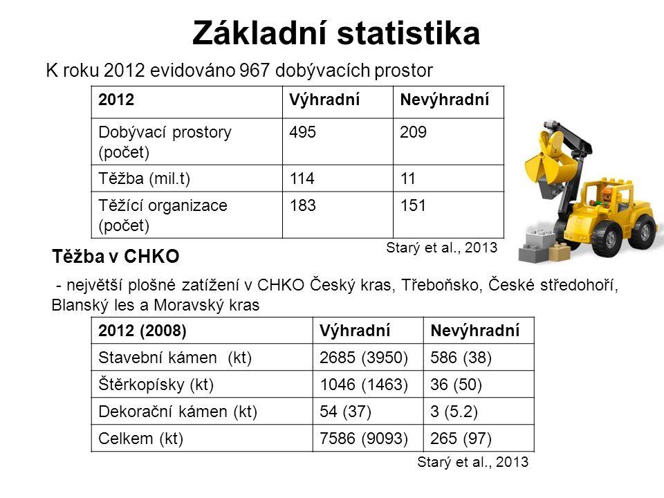 Základní statistika K roku 2012 evidováno 967 dobývacích prostor 2012VýhradníNevýhradní Dobývací prostory (počet) 495209 Těžba (mil.t)11411 Těžící org