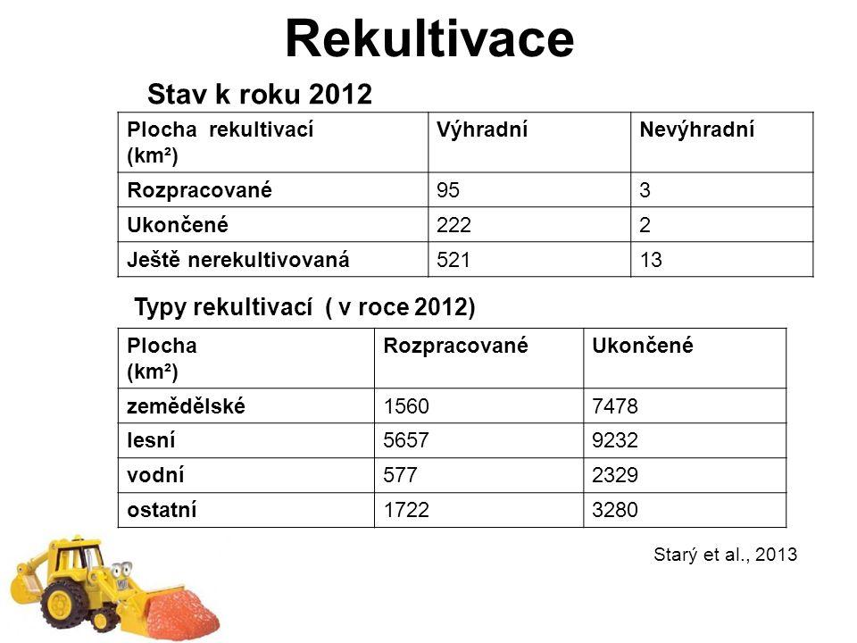 Rekultivace Plocha rekultivací (km²) VýhradníNevýhradní Rozpracované953 Ukončené2222 Ještě nerekultivovaná52113 Stav k roku 2012 Typy rekultivací ( v roce 2012) Plocha (km²) RozpracovanéUkončené zemědělské15607478 lesní56579232 vodní5772329 ostatní17223280 Starý et al., 2013