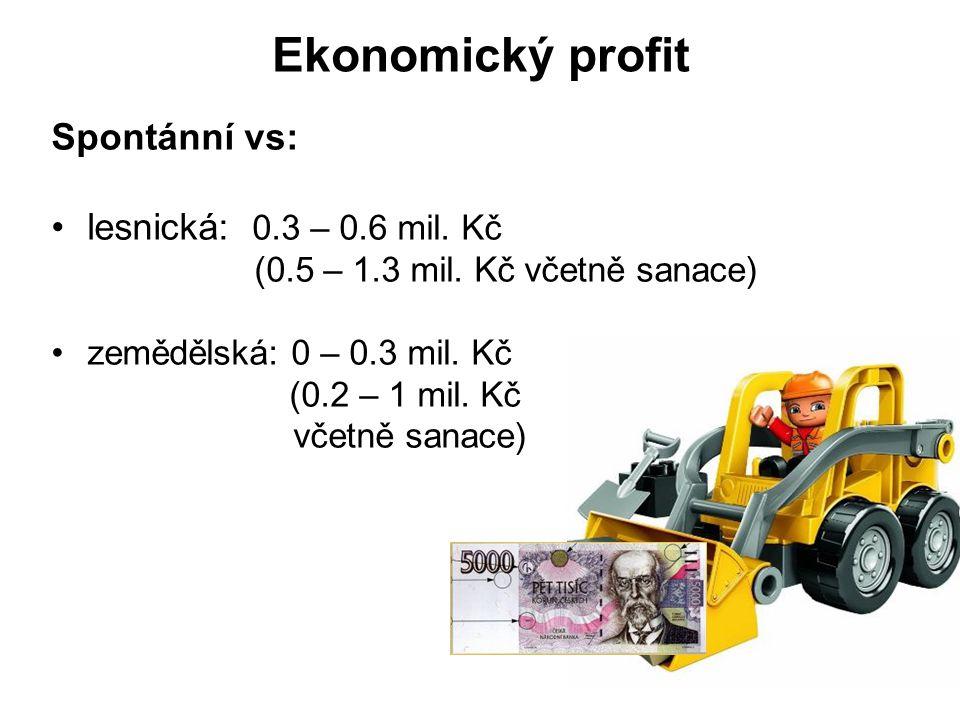 Ekonomický profit Spontánní vs: lesnická: 0.3 – 0.6 mil. Kč (0.5 – 1.3 mil. Kč včetně sanace) zemědělská: 0 – 0.3 mil. Kč (0.2 – 1 mil. Kč včetně sana