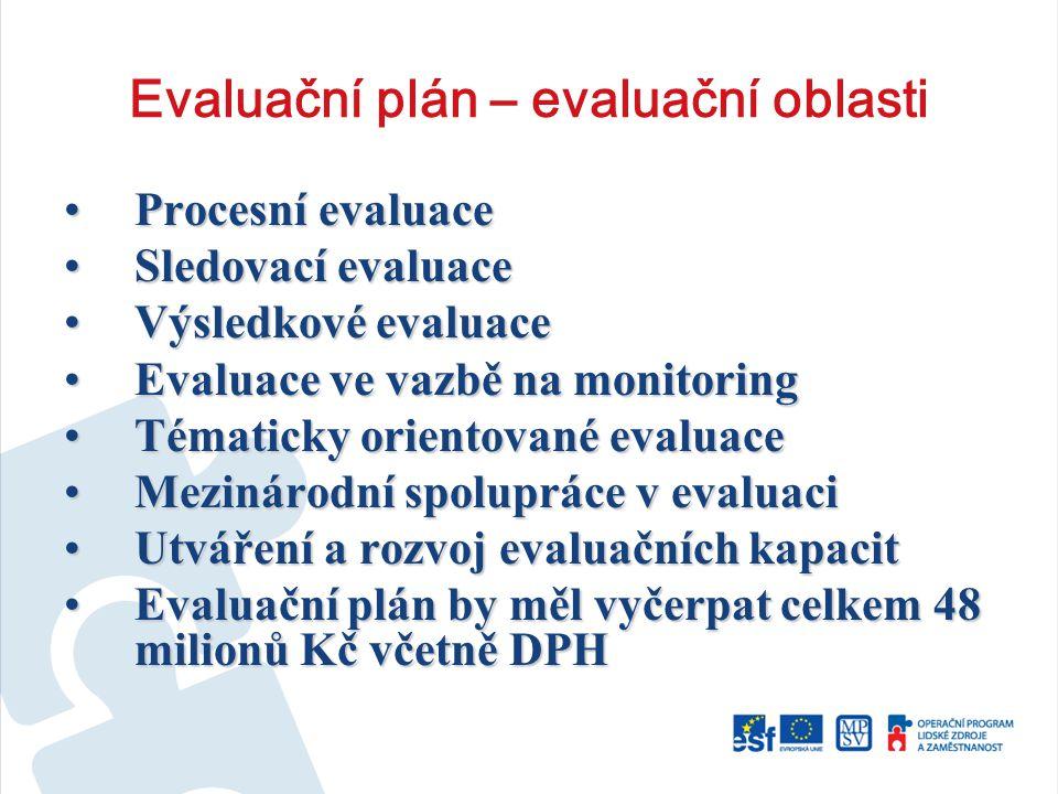 Evaluační plán – evaluační oblasti Procesní evaluaceProcesní evaluace Sledovací evaluaceSledovací evaluace Výsledkové evaluaceVýsledkové evaluace Evaluace ve vazbě na monitoringEvaluace ve vazbě na monitoring Tématicky orientované evaluaceTématicky orientované evaluace Mezinárodní spolupráce v evaluaciMezinárodní spolupráce v evaluaci Utváření a rozvoj evaluačních kapacitUtváření a rozvoj evaluačních kapacit Evaluační plán by měl vyčerpat celkem 48 milionů Kč včetně DPHEvaluační plán by měl vyčerpat celkem 48 milionů Kč včetně DPH