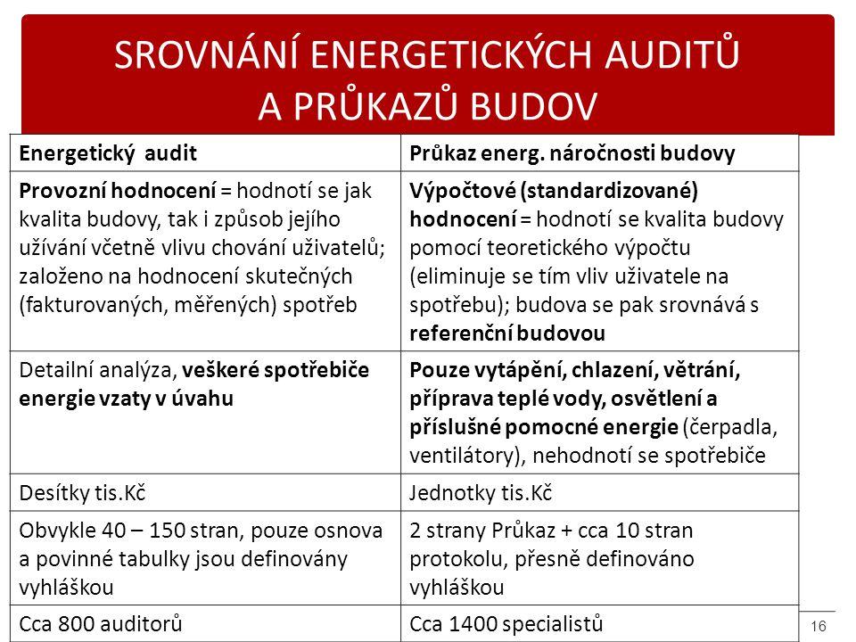 Karásek 2014 SROVNÁNÍ ENERGETICKÝCH AUDITŮ A PRŮKAZŮ BUDOV Energetický auditPrůkaz energ. náročnosti budovy Provozní hodnocení = hodnotí se jak kvalit