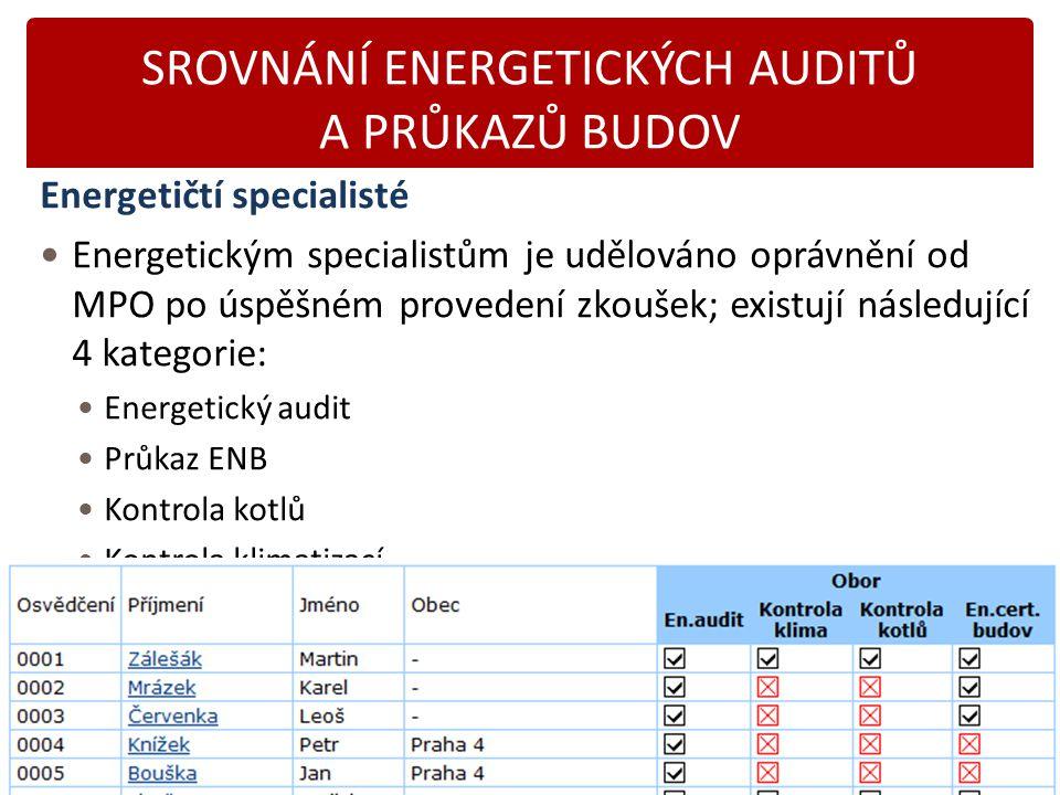 Karásek 2014 SROVNÁNÍ ENERGETICKÝCH AUDITŮ A PRŮKAZŮ BUDOV Energetičtí specialisté Energetickým specialistům je udělováno oprávnění od MPO po úspěšném