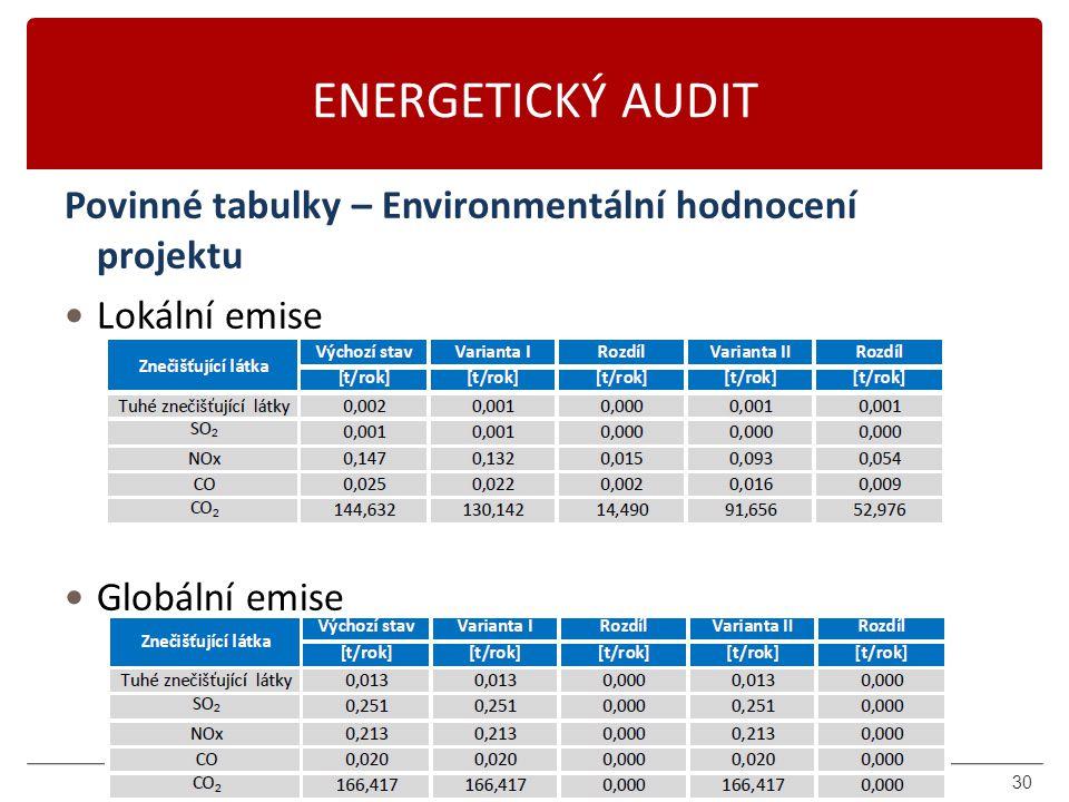 Karásek 2014 ENERGETICKÝ AUDIT Povinné tabulky – Environmentální hodnocení projektu Lokální emise Lokální zdroje energie Globální emise CZT, elektřina