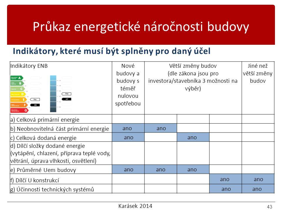 Karásek 2014 Průkaz energetické náročnosti budovy 43 Indikátory ENBNové budovy a budovy s téměř nulovou spotřebou Větší změny budov (dle zákona jsou p