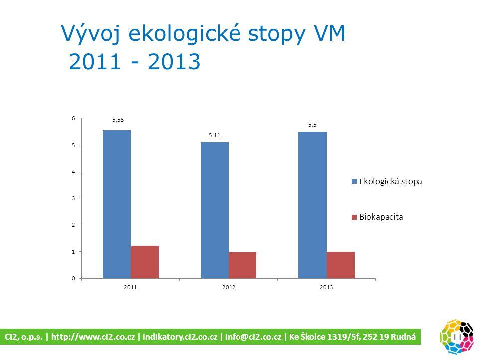 Vývoj ekologické stopy VM 2011 - 2013 11 CI2, o.p.s.