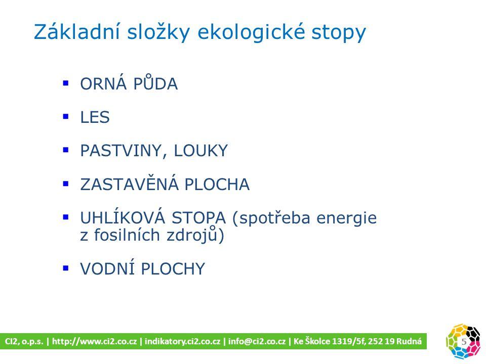Základní složky ekologické stopy 5 CI2, o.p.s.