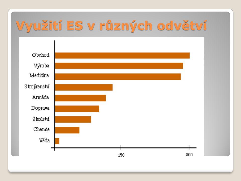 Využití ES v různých odvětví