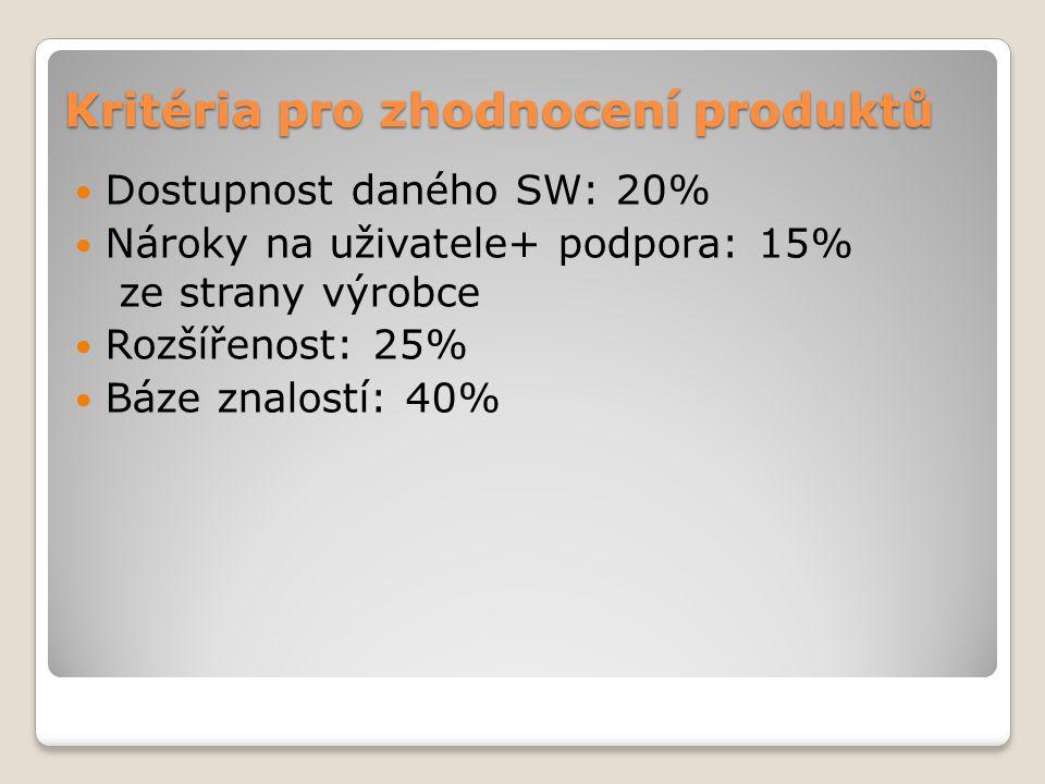 Kritéria pro zhodnocení produktů Dostupnost daného SW: 20% Nároky na uživatele+ podpora: 15% ze strany výrobce Rozšířenost: 25% Báze znalostí: 40%