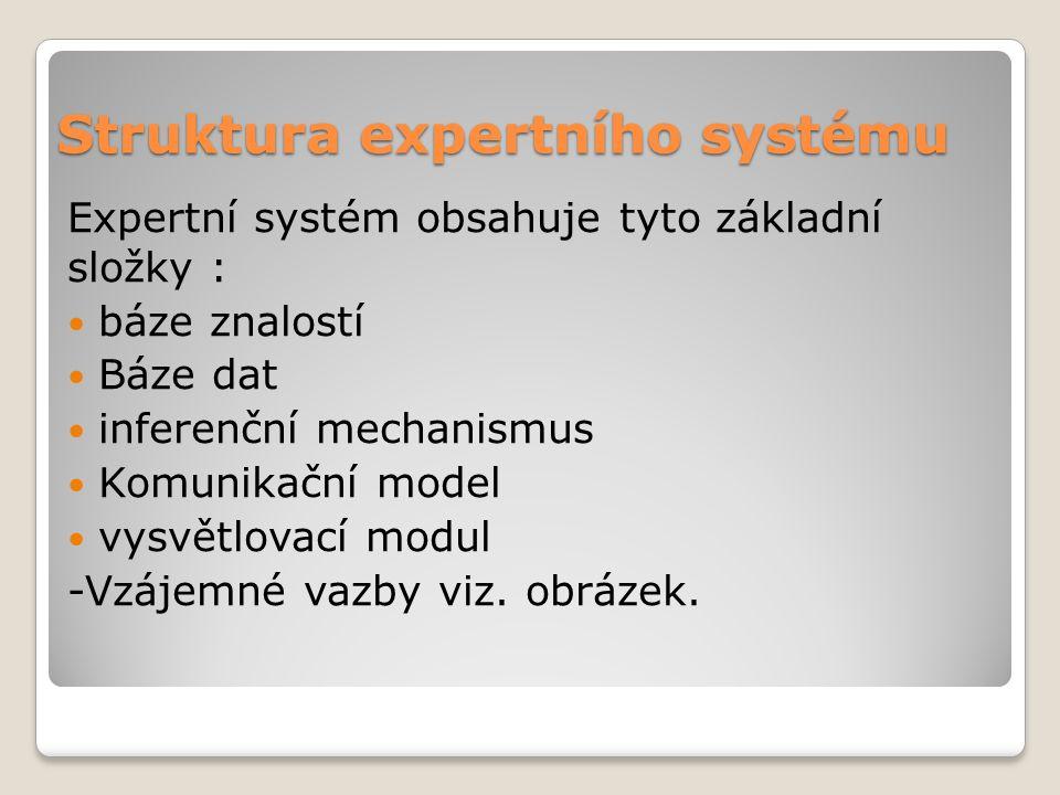 Struktura expertního systému Expertní systém obsahuje tyto základní složky : báze znalostí Báze dat inferenční mechanismus Komunikační model vysvětlovací modul -Vzájemné vazby viz.