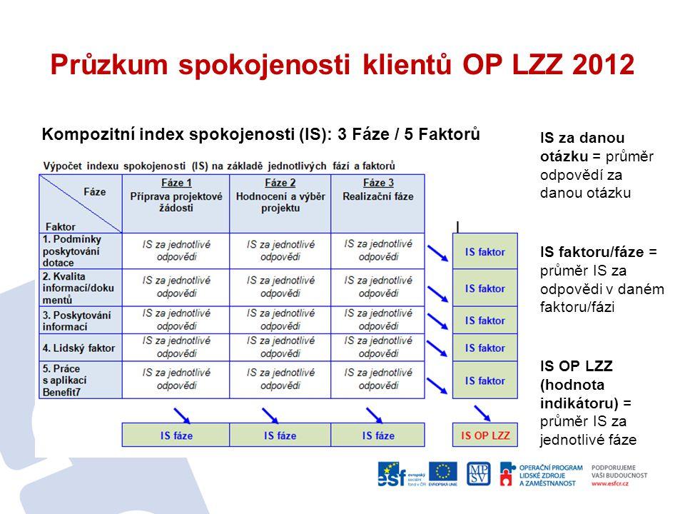 Průzkum spokojenosti klientů OP LZZ 2012 Kompozitní index spokojenosti (IS): 3 Fáze / 5 Faktorů IS za danou otázku = průměr odpovědí za danou otázku I