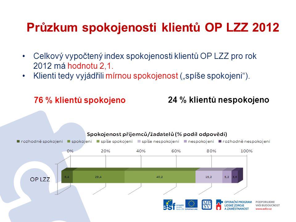 Průzkum spokojenosti klientů OP LZZ 2012 76 % klientů spokojeno Celkový vypočtený index spokojenosti klientů OP LZZ pro rok 2012 má hodnotu 2,1. Klien