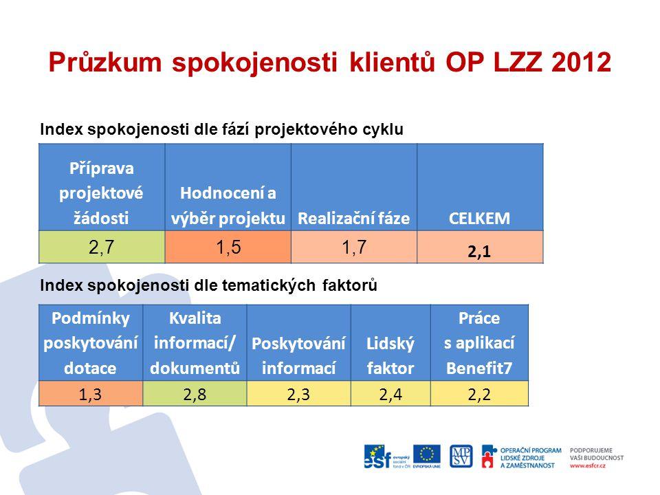 Průzkum spokojenosti klientů OP LZZ 2012 Index spokojenosti dle fází projektového cyklu Index spokojenosti dle tematických faktorů Podmínky poskytován