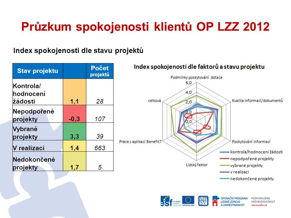 Průzkum spokojenosti klientů OP LZZ 2012 Stav projektu Počet projektů Kontrola/ hodnocení žádosti1,128 Nepodpořené projekty-0,3107 Vybrané projekty3,3