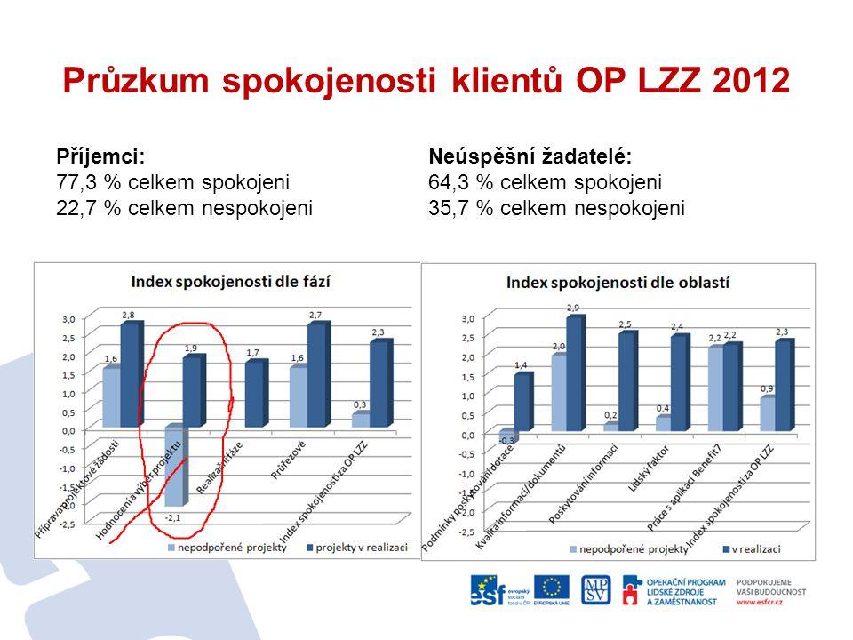 Průzkum spokojenosti klientů OP LZZ 2012 Neúspěšní žadatelé: 64,3 % celkem spokojeni 35,7 % celkem nespokojeni Příjemci: 77,3 % celkem spokojeni 22,7