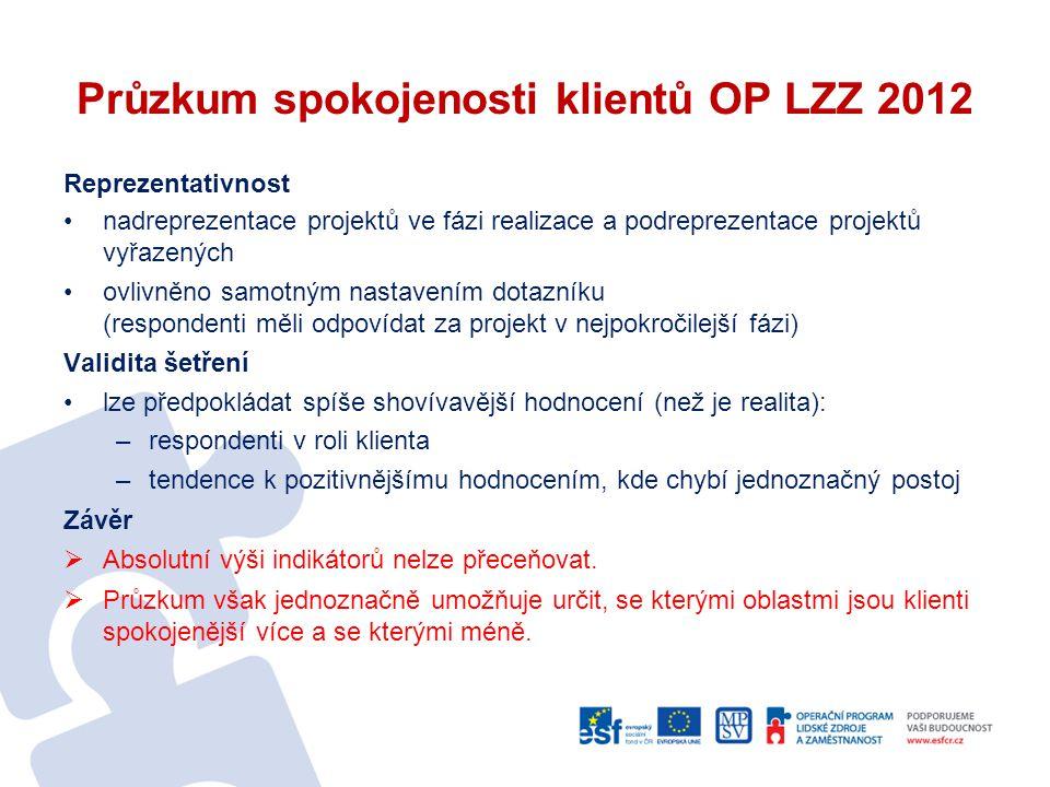Průzkum spokojenosti klientů OP LZZ 2012 Reprezentativnost nadreprezentace projektů ve fázi realizace a podreprezentace projektů vyřazených ovlivněno
