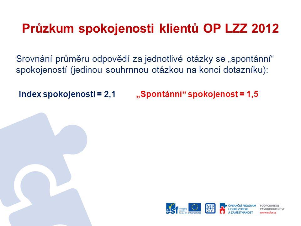 """Průzkum spokojenosti klientů OP LZZ 2012 Srovnání průměru odpovědí za jednotlivé otázky se """"spontánní"""" spokojeností (jedinou souhrnnou otázkou na konc"""