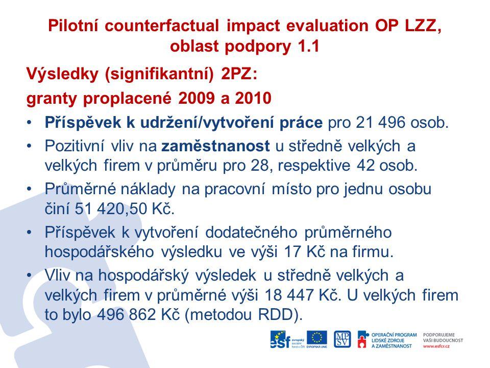 Pilotní counterfactual impact evaluation OP LZZ, oblast podpory 1.1 Výsledky (signifikantní) 2PZ: granty proplacené 2009 a 2010 Příspěvek k udržení/vy