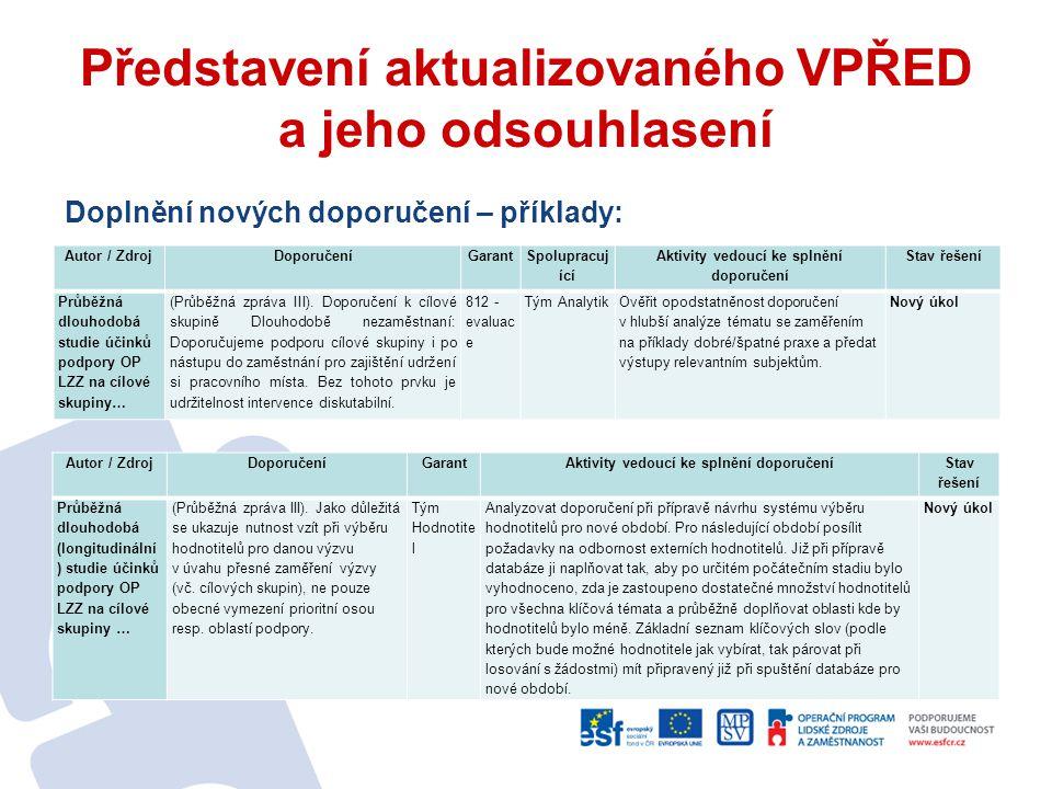 Představení aktualizovaného VPŘED a jeho odsouhlasení Doplnění nových doporučení – příklady: Autor / ZdrojDoporučeníGarant Spolupracuj ící Aktivity ve
