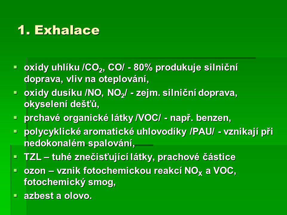1. Exhalace  oxidy uhlíku /CO 2, CO/ - 80% produkuje silniční doprava, vliv na oteplování,  oxidy dusíku /NO, NO 2 / - zejm. silniční doprava, okyse